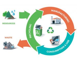 E-waste recycling service in Bangalore